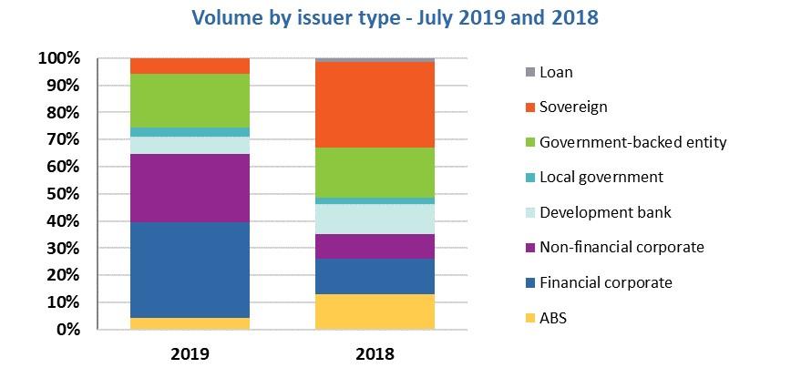 Bonos verdes en julio 2019