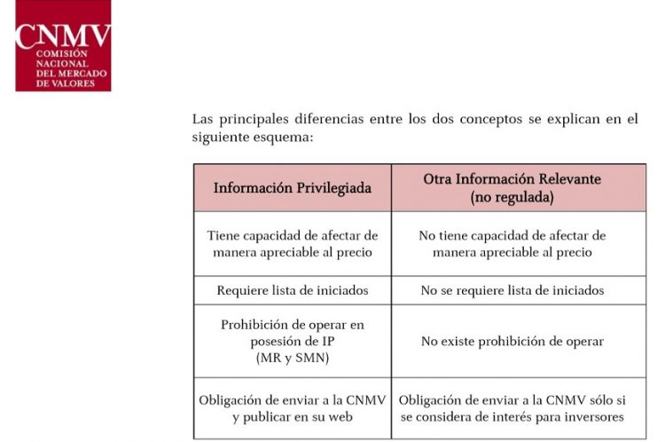 Carcaterísticas Informacion privilegiada